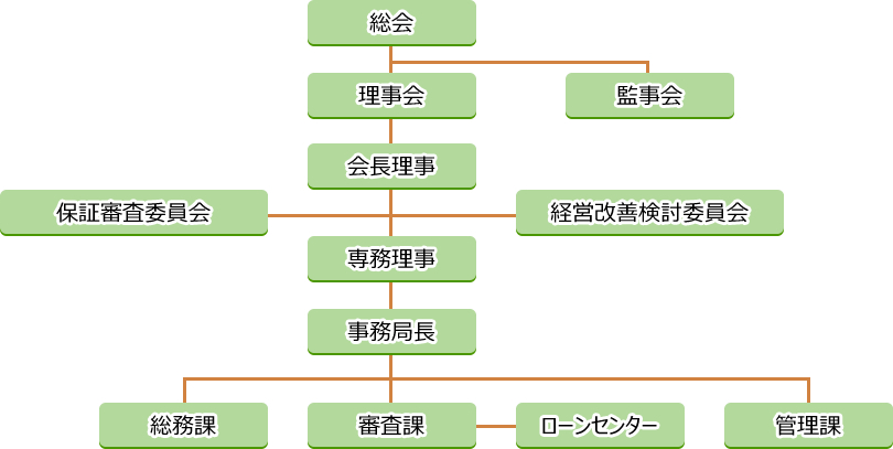 機構及び組織図
